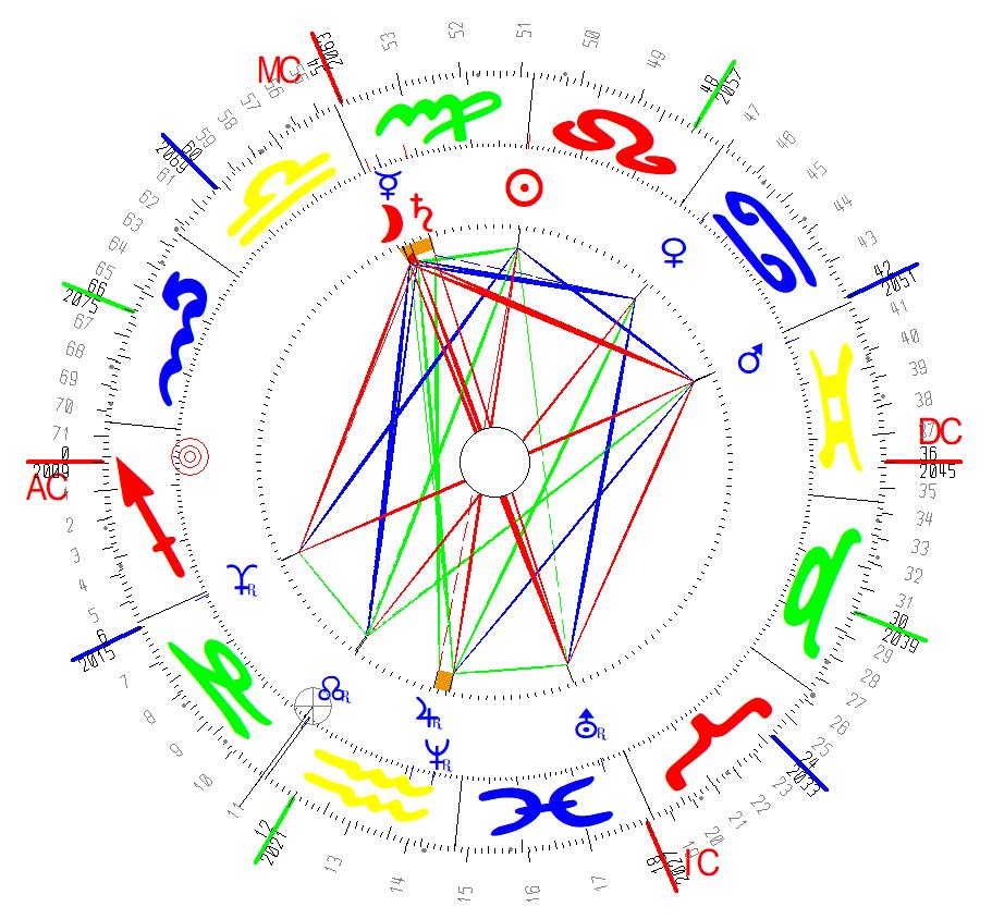 Horoskop Des Alterspunktes Der IFAP Gründung