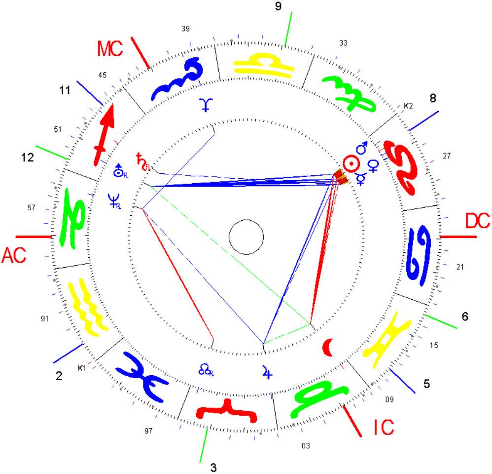 Gründungsidee Internationaler Fachverband Astrologische Psychologie 16.08.1987, 19h, Adliswil-CH
